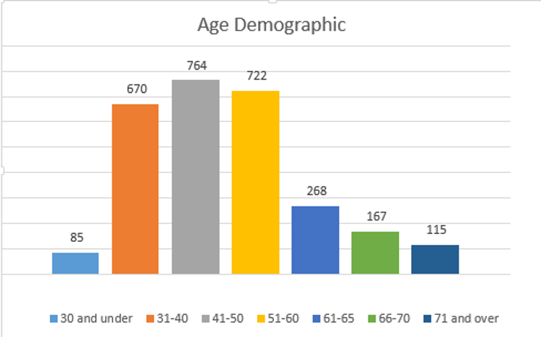 age demographic chart